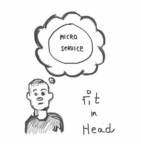 Microservice definition drawing by Martijn Gijsberti